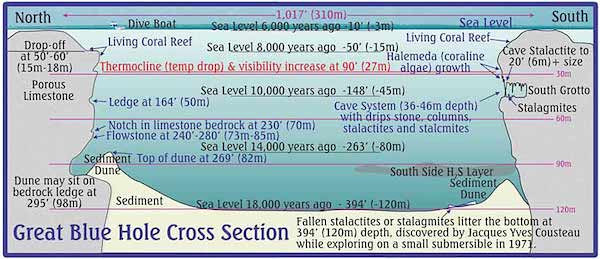 Blue Hole Cross Section